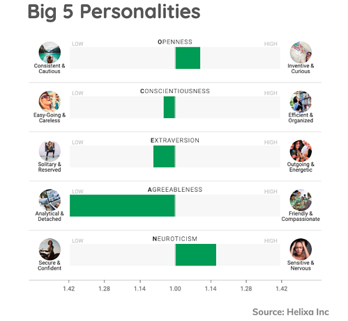 Helixa-Brand Love-Big 5 Personalities