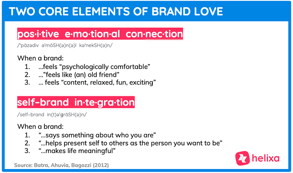 Helixa-Brand Love-Vans Target Audience-Elements of Brand Love