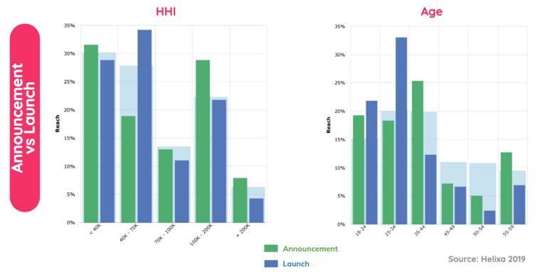 Helixa-Translate Hype into Audience Insights-2019-01