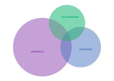 Festival venn diagram