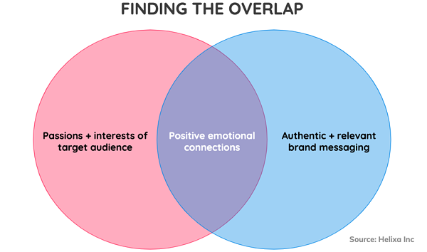 Brand Love - Finding the Overlap