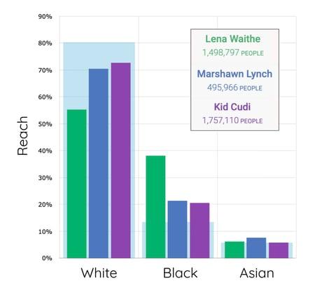 Audience Development_Diverse audiences