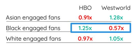 Audience Development_HBO vs WW