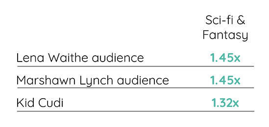 Audience Development_Sci-fi affinities