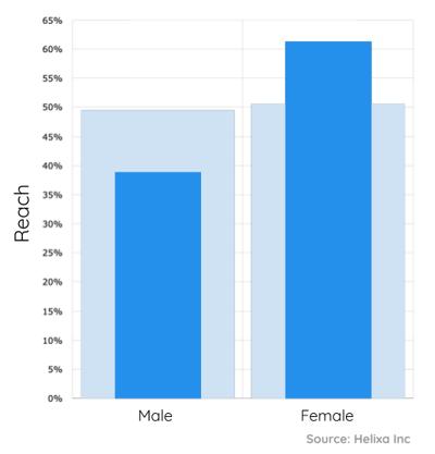 Fusions_Everlane opportunity segment gender