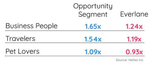Fusions_Everlane opportunity segment interests