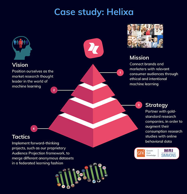 Helixa case study ML guide