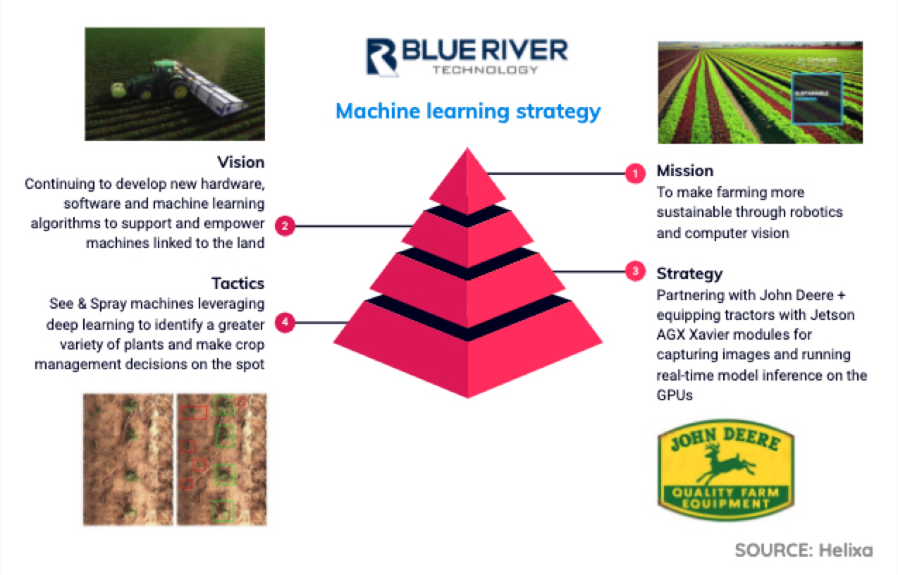 ML2_Blue River machine learning strategy
