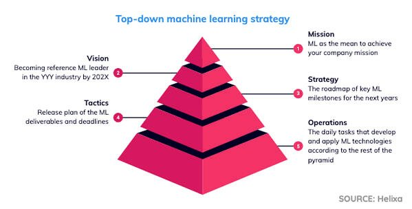 ML2_top-down machine learning strategy 2