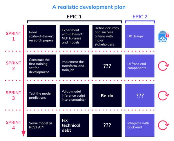 A realistic development plan