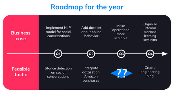Feasibility roadmap