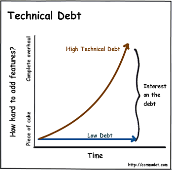 Technical debt - Detroit Labs