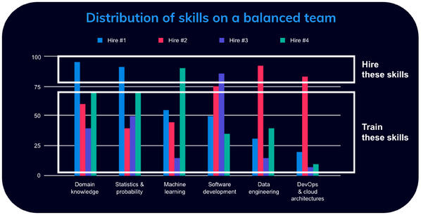 Helixa_Distribution of skills on machine learning team