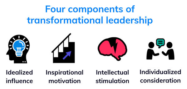 Helixa_Four components of transformational leadership