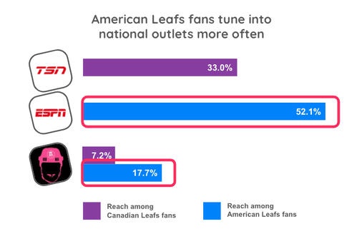 American Leafs fans media