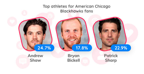 Blackhawks athletes