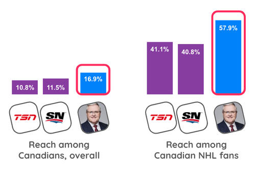 Canada vs Canada NFL reach of media