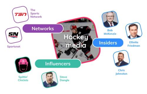 Hockey media breakdown