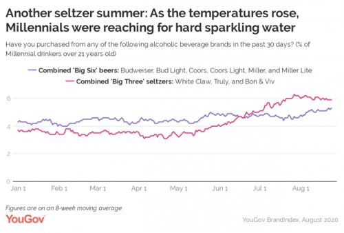 YouGov Seltzer Data Summer 2020