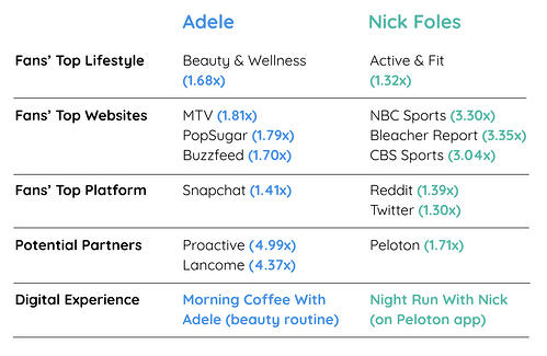 Tom 1_Adele vs Nick Foles