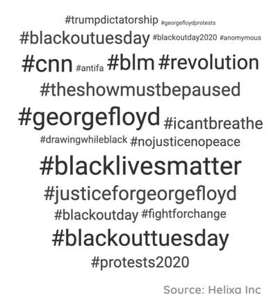 Helixa_Black Lives Matter Top Hashtags