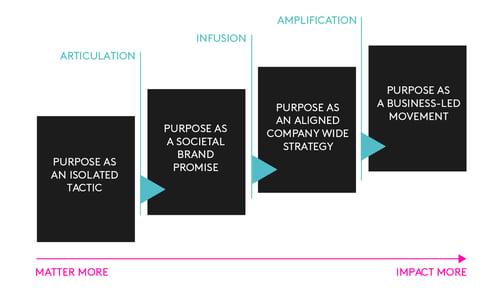 Kantar Purpose 2020 Chart
