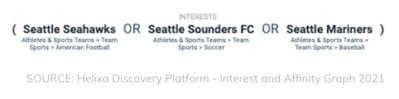 Helixa-Proxy audience_Seattle sports audience