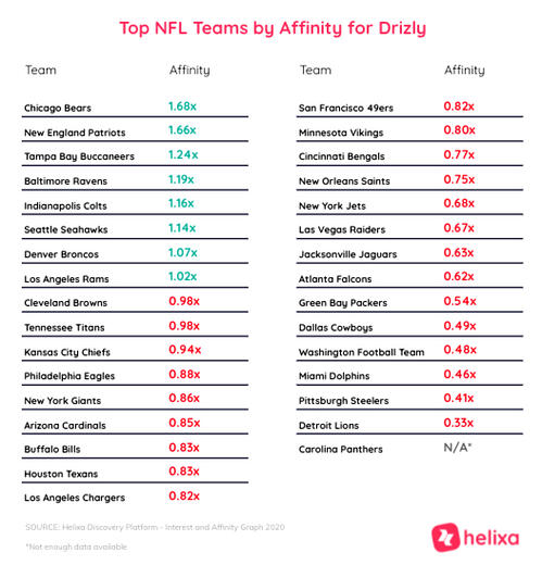 Helixa-Top NFL teams by affinity for Drizly