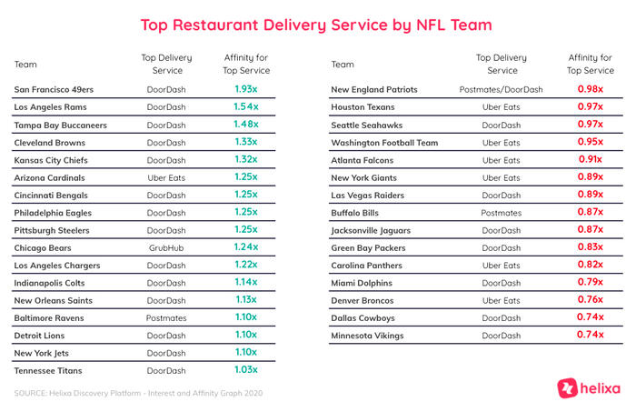 Helixa-Top Restaraunt Delivery Service by NFL Team