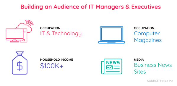 Building an IT audience for B2B blog