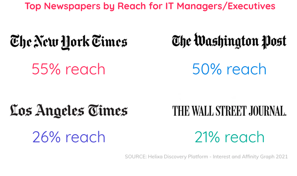 Top Newspapers by Reach for B2B Blog