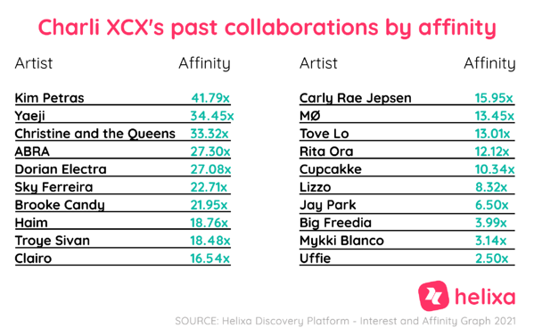Helixa_Charli XCX collabs by affinity