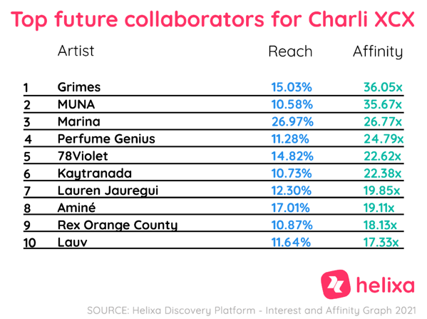 Helixa_top future collabs for Charli XCX