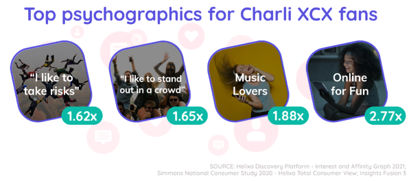 Helixa_top psychographics for Charli XCX fans