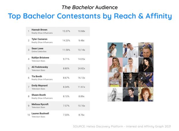 Bachelor Blog-3 Edit