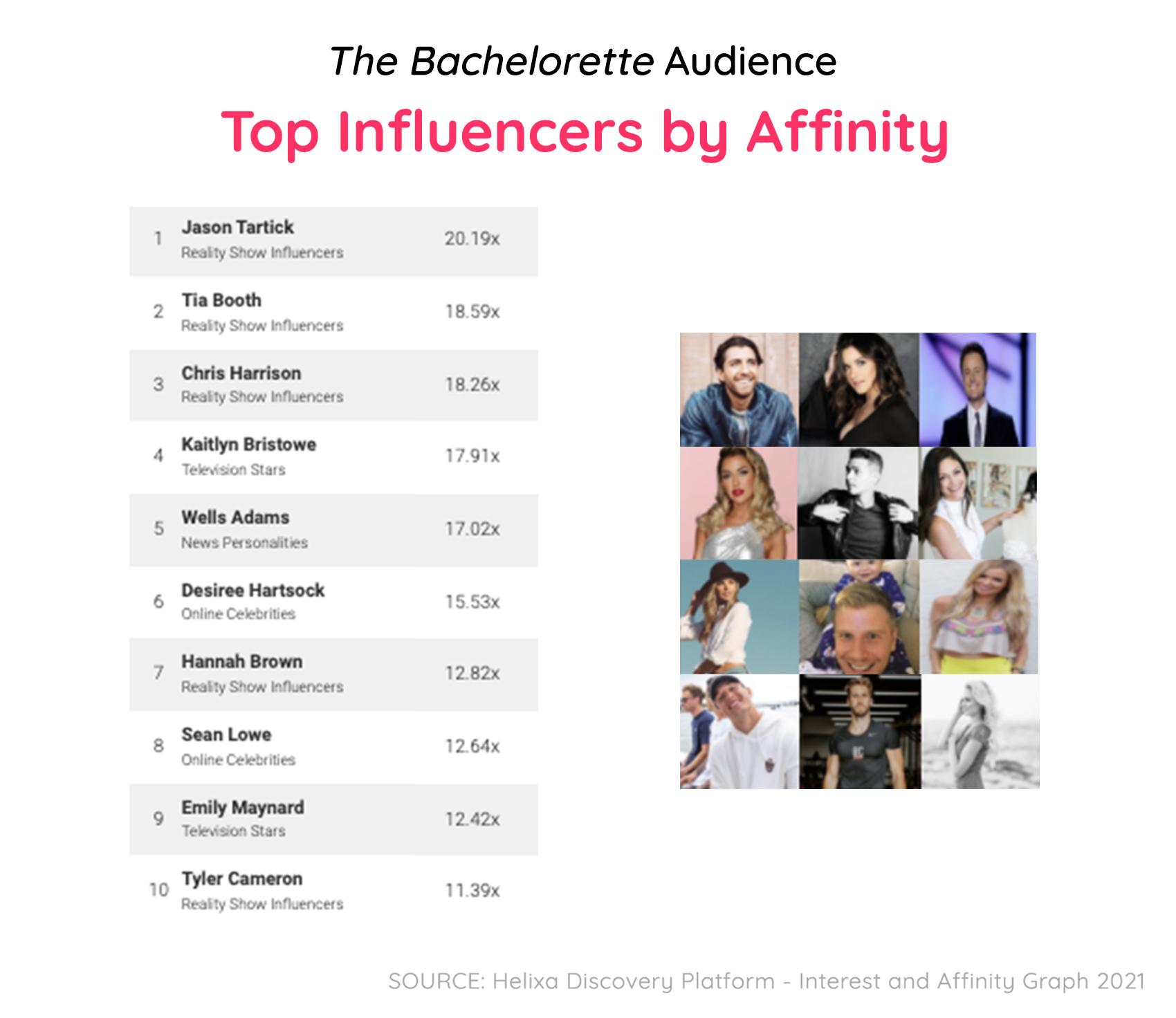 Bachelor Blog-4 Edit