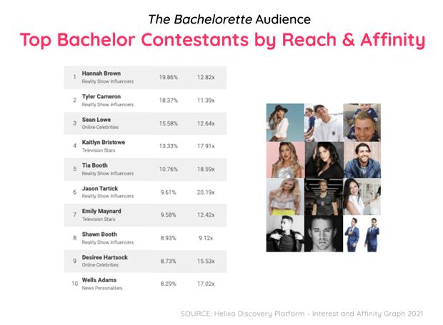 Bachelor Blog-5 Edit