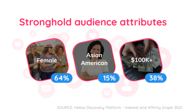 Helixa_grocery delivery stronghold audience attributes 1