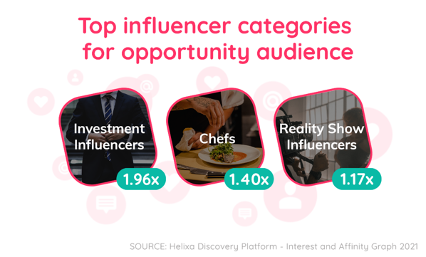 Helixa_grocery delivery top influencer categories for opportunity audience
