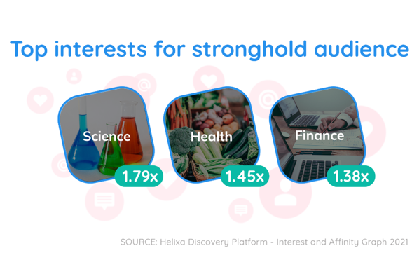 Helixa_grocery delivery top interests for stronghold audience