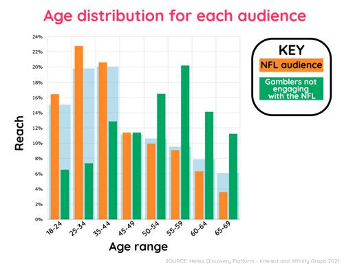 Helixa_NFL and gambling age distribution