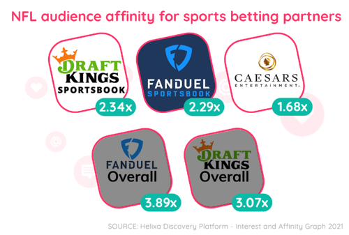 Helixa_NFL audience affinity for partners