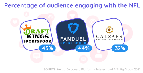 Helixa_Percentage of audience engaging with NFL