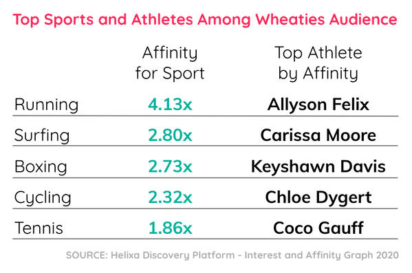 Helixa_Wheaties audience top sports and athletes