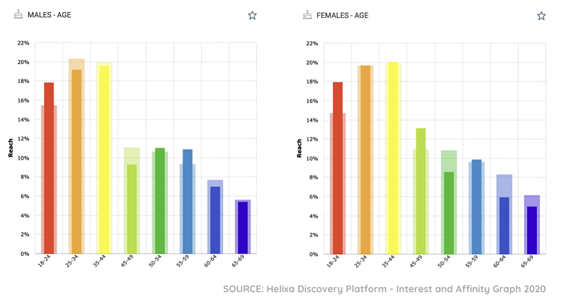 Helixa_Olympics blog_Age by gender charts